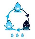 Wodna odwrotna osmoza royalty ilustracja