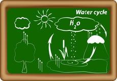 Wodny cykl. cykl. H2O cykl Ilustracja Wektor