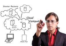 Wolken-Datenverarbeitung stockfoto