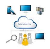 Wolken gegevens verwerkende mensen en elektronikaconcept. Royalty-vrije Stock Afbeelding