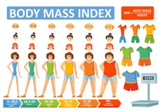 Body mass index woman BMI formula vector flat infographics template for health and obesity concept. Woman body mass index BMI vector infographics constructor or Royalty Free Stock Photography
