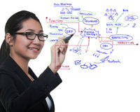 Woman drawing idea board of business process royalty free stock photography