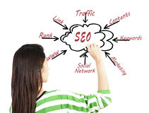Woman drawing SEO process content business Royalty Free Stock Image