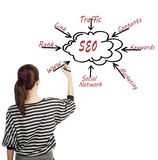 Woman drawing SEO process content business Royalty Free Stock Images
