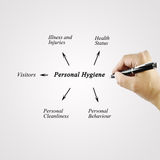 Woman hand writing element of Personal Hygiene for used in manuf. Acturing(Training and Presentation Stock Photo