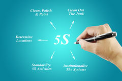 Woman hand writing element of 5S principle Royalty Free Stock Photo