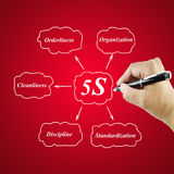 Woman hand writing element of 5S principle Stock Photos