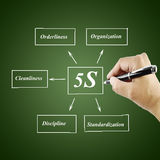 Woman hand writing element of 5S principle Stock Image