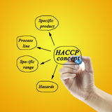 Woman hand writing HACCP concept on white background for use in manufacturing Stock Photo