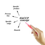 Woman hand writing HACCP concept on withe  background for use in manufacturing Royalty Free Stock Images