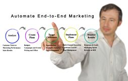 Automate End-to-End Marketing. Woman presenting Automate End-to-End Marketing stock photos