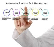 Automate End-to-End Marketing. Woman presenting Automate End-to-End Marketing royalty free stock image
