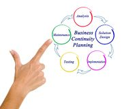 Presenting Business Continuity Planning. Woman presenting Business Continuity Planning stock images