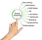 Components of Estate Planning. Woman presenting Components of Estate Planning stock photo