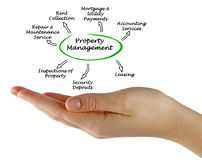 Property Management. Woman presenting components of Property Management Royalty Free Stock Photos
