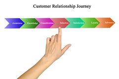 Customer Relationship Journey Stock Photography