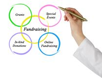 Diagram of Fundraising. Woman presenting Diagram of Fundraising Royalty Free Stock Image
