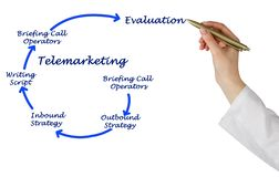 Diagram of Telemarketing Stock Photos