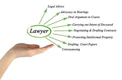 Functions of lawyer. Woman presenting Functions of lawyer Stock Photos