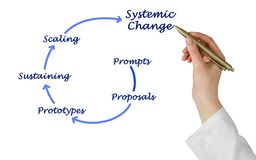How to get systemic changes. Woman presenting How to get systemic changes Stock Images