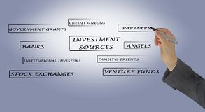 Investment sources. Woman presenting important investment sources Royalty Free Stock Photography