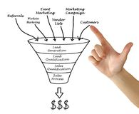 Marketing funnel to profit Stock Photos