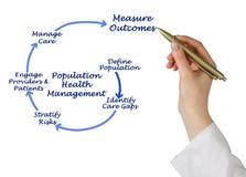 Population Health Management. Woman presenting Population Health Management royalty free stock photo