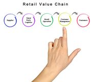 Retail Value Chain. Woman presenting Retail Value Chain royalty free stock image
