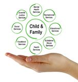 Services for Child and Family. Woman presenting Services for Child and Family Stock Photos