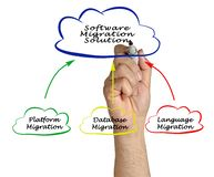 Software Migration Solution Stock Photos