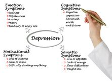 Symptoms of depression. Woman presenting Symptoms of depression Royalty Free Stock Image