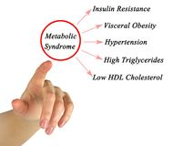 Symptoms of Metabolic Syndrome. Woman presenting Symptoms of Metabolic Syndrome Royalty Free Stock Images