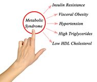 Symptoms of Metabolic Syndrome. Woman presenting Symptoms of Metabolic Syndrome Royalty Free Stock Photography