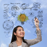 Woman thinking to business process. Strategy, brand marketing Stock Photos