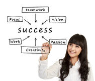 Woman write Success flow chart Royalty Free Stock Photos