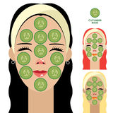Women with facial mask of cucumber slices Stock Photography
