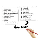 Women hand writing components of GMP(Good Manufacturing Practice Royalty Free Stock Images