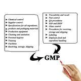 Women hand writing components of GMP(Good Manufacturing Practice Royalty Free Stock Photos