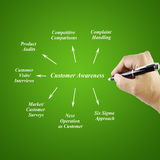 Women hand writing element Customer Awareness for business conce. Pt(Training and Presentation Stock Photos