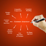 Women hand writing element Customer Awareness for business concept. (Training and Presentation Royalty Free Stock Photo