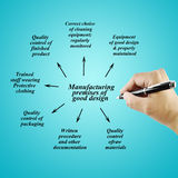 Women hand writing element of good manufacturing practice(GMP) on blue background for used in manufacturing. Royalty Free Stock Images