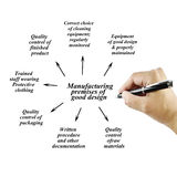 Women hand writing element of good manufacturing practice(GMP) on white background for used in manufacturing. Stock Image