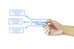 Women hand writing element of HACCP Control Measures for busines Stock Photos