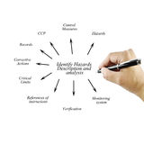 Women hand writing element of Identify Hazards Description and a Stock Image