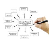 Women hand writing element of Identify Hazards Description and a. Nalysis for business concept and use in manufacturing(Training and Presentation Royalty Free Stock Image
