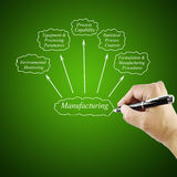 Women hand writing element Manufacturing for business concept. (Training and Presentation Royalty Free Stock Images