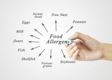 Women Hand Writing Element Of Major Food Allergens (Peanuts, Tree Nuts, Sesame Seeds, Eggs, Soybeans, Milk, Various Grains, Flour Stock Photo