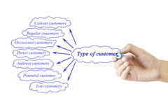 Free Women Hand Writing Element Of Type Of Customer For Business Conc Stock Photography - 76475802