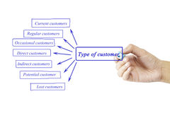 Free Women Hand Writing Element Of Type Of Customer For Business Conc Stock Image - 76792161