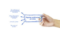 Women hand writing element of Ongoing verification activities fo Royalty Free Stock Photography